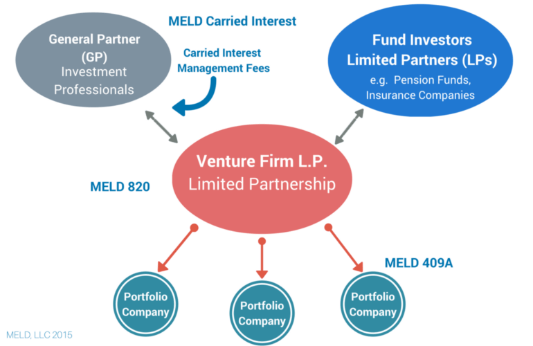 Lgv capital legal and general investment ppt net present value and other investment criteria